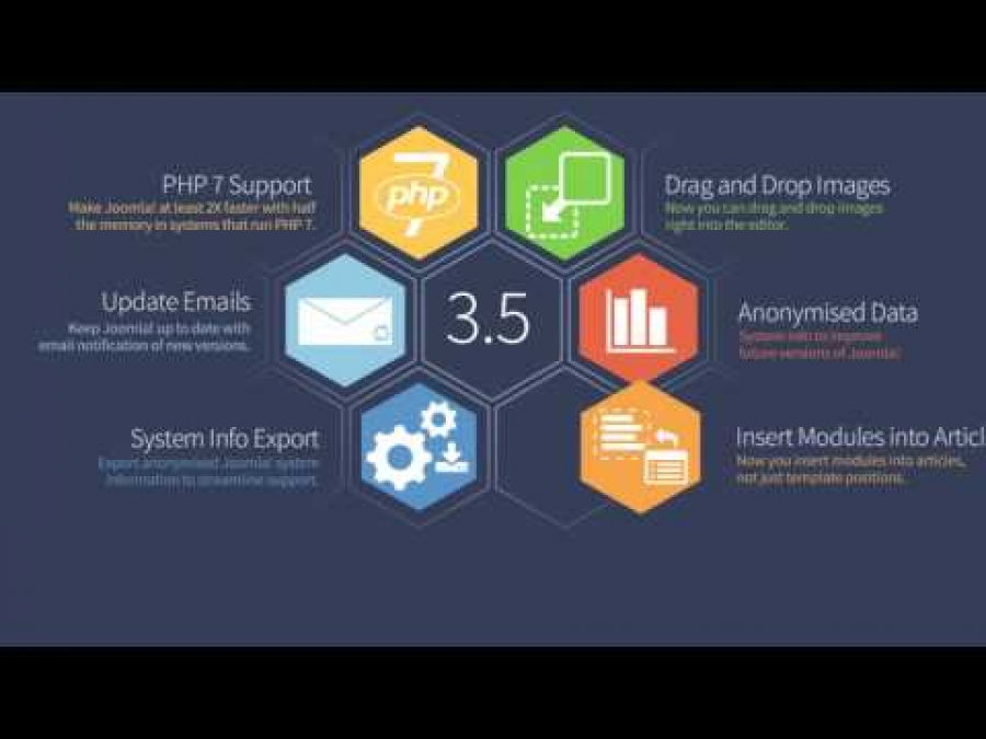 Joomla! 3.5 - new features